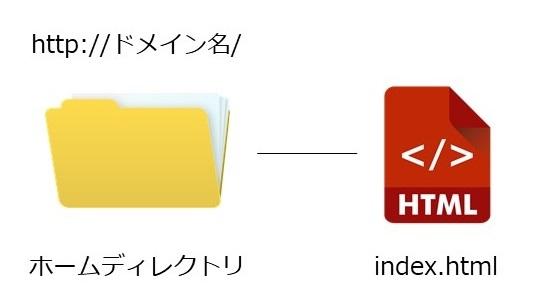 ファイルのディレクトリ構造_ドメイン名/の説明