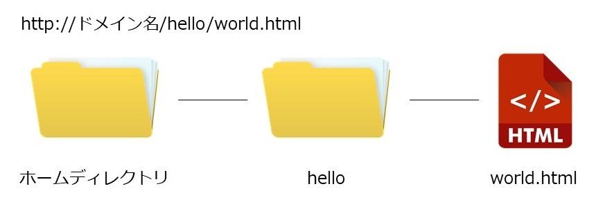 ファイルのディレクトリ構造_ドメイン名_hello_world_html